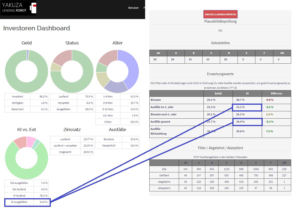 Investoren Dashboard vs. Einstellungen prüfen.