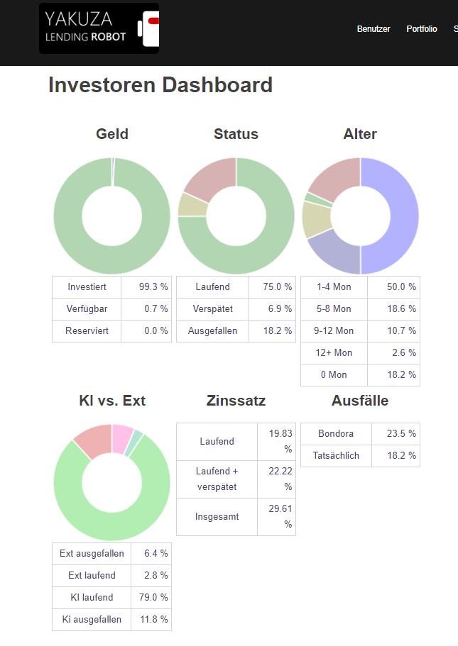 Investoren Dashboard - September 2018